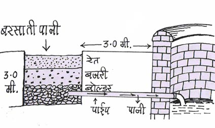 water recharge in well